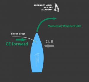 You may find that a sheet drop while by the lee tends to cause a bit of momentary weather helm. This is explained in the diagram above. CE is nowtraveling leech to luff, and as it moves forward, pushes the bow to windward (towards DDW).