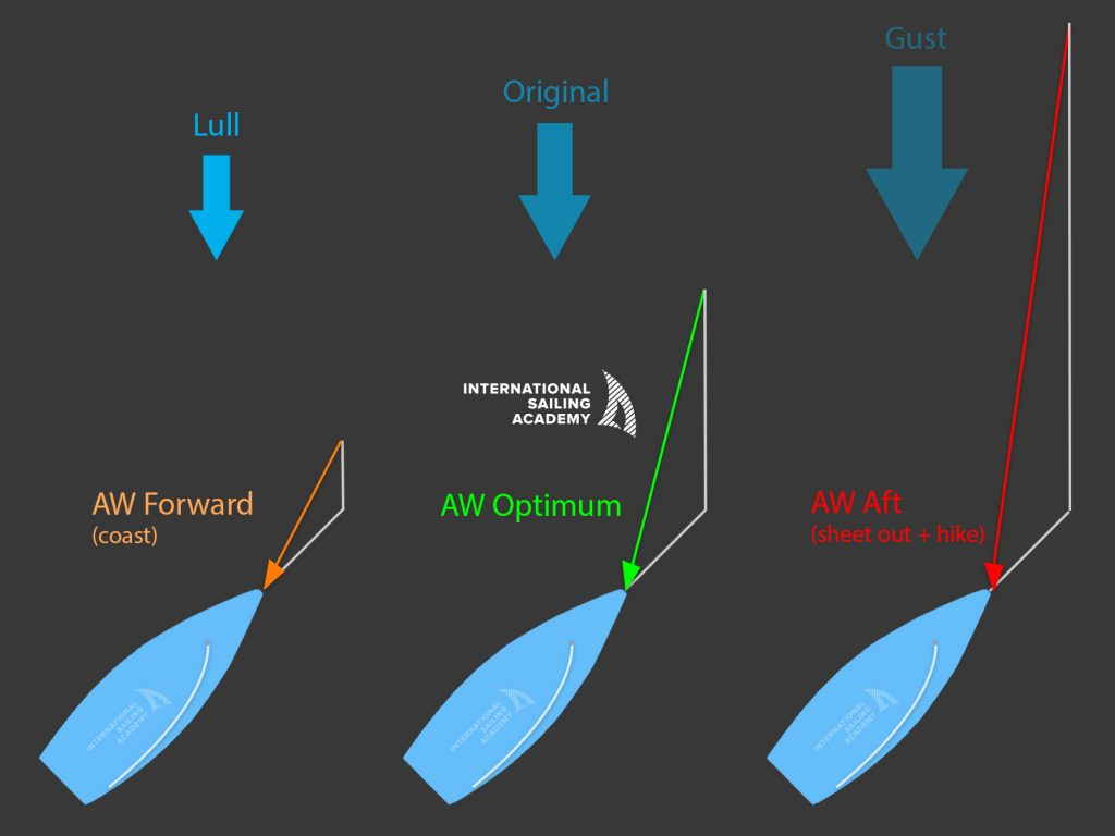 This diagram shows how your apparent wind is affected in a lull or gust before you decelerate or accelerate.