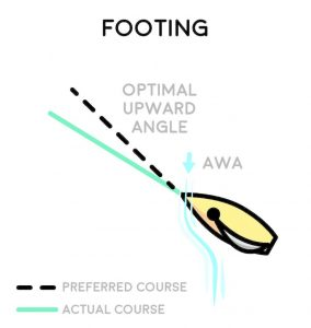 Ease When Footing: Sails require the airflow traveling to leeward of the sail to reach optimal sail force.